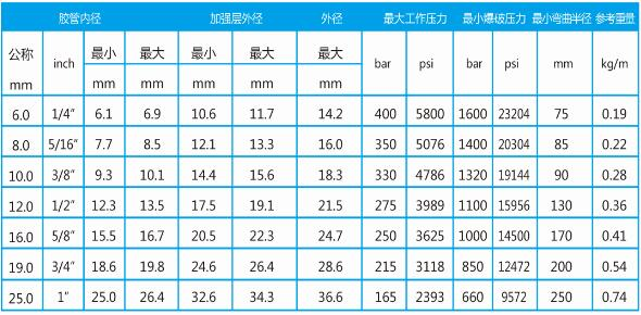 耐磨耐用耐油高压胶管总成型号表
