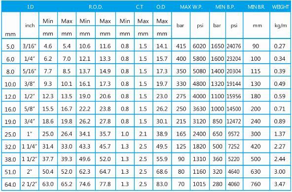 井下乳化泵高压胶管总成型号表