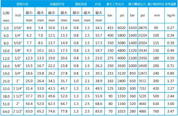 喷砂高压胶管总成型号表