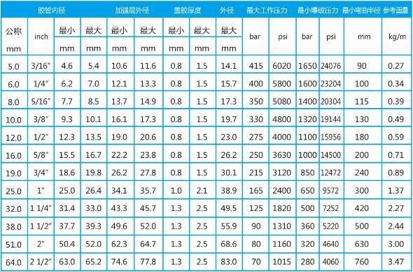 高压耐温胶管总成型号表