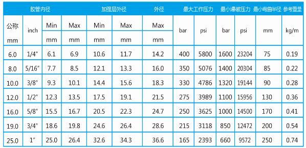 工程机械高压输油胶管型号表